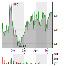 CITIC LIMITED Jahres Chart