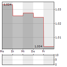CITIC Aktie 5-Tage-Chart