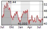 CITIGROUP INC Chart 1 Jahr
