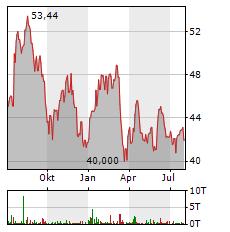 CITIGROUP Aktie Chart 1 Jahr