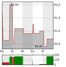 CITIGROUP Aktie 1-Woche-Intraday-Chart
