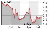 CITIZENS INC Chart 1 Jahr