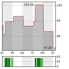 CITRIX SYSTEMS Aktie 1-Woche-Intraday-Chart