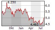 CITY DEVELOPMENTS LIMITED Chart 1 Jahr
