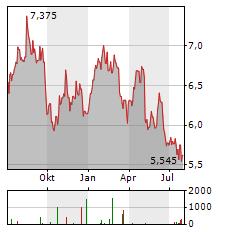 CITYCON Aktie Chart 1 Jahr