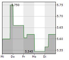CITYCON OYJ Chart 1 Jahr