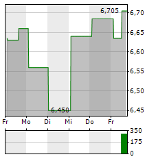 CITYCON Aktie 5-Tage-Chart