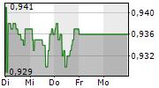 CIVITAS SOCIAL HOUSING PLC 5-Tage-Chart