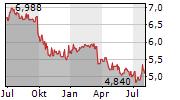 CK ASSET HOLDINGS LTD Chart 1 Jahr