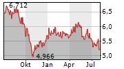 CK HUTCHISON HOLDINGS LTD Chart 1 Jahr