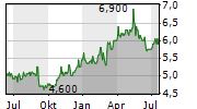 CK INFRASTRUCTURE HOLDINGS LTD Chart 1 Jahr