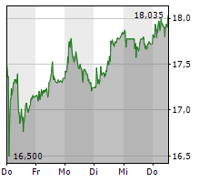 CLARIANT AG Chart 1 Jahr