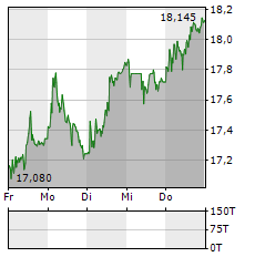 CLARIANT Aktie 5-Tage-Chart