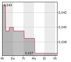 CLEAN AIR METALS INC Chart 1 Jahr
