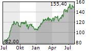 CLEAN HARBORS INC Chart 1 Jahr