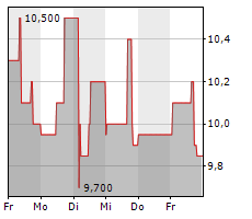 CLEAN LOGISTICS SE Chart 1 Jahr