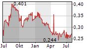 CLEAN SEAS SEAFOOD LIMITED Chart 1 Jahr
