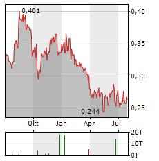 CLEAN SEAS SEAFOOD Aktie Chart 1 Jahr