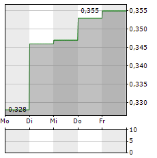 CLEAN SEAS SEAFOOD Aktie 1-Woche-Intraday-Chart