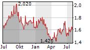 CLEANAWAY WASTE MANAGEMENT LIMITED Chart 1 Jahr