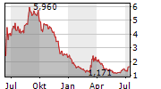 CLEARSIDE BIOMEDICAL INC Chart 1 Jahr