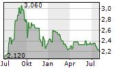 CLEARVISE AG Chart 1 Jahr