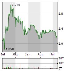 CLEARVISE Aktie Chart 1 Jahr