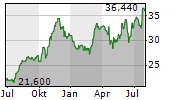 CLEARWAY ENERGY INC C Chart 1 Jahr