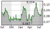 CLEMONDO GROUP AB Chart 1 Jahr