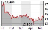 CLERE AG Chart 1 Jahr