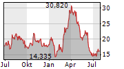 CLEVELAND-CLIFFS INC Chart 1 Jahr