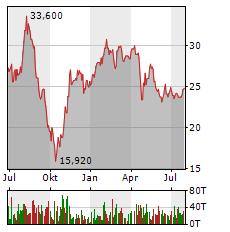 CLIQ DIGITAL Aktie Chart 1 Jahr