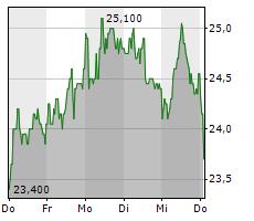 CLIQ DIGITAL AG Chart 1 Jahr