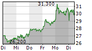 CLIQ DIGITAL AG 1-Woche-Intraday-Chart