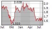 CLOETTA AB Chart 1 Jahr