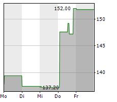 CLOROX COMPANY Chart 1 Jahr