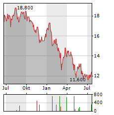 CLOSE BROTHERS GROUP PLC Jahres Chart