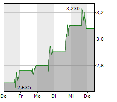 CLOVER HEALTH INVESTMENTS CORP Chart 1 Jahr