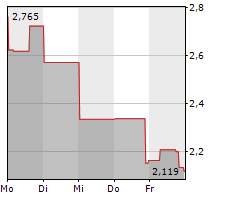 CLOVIS ONCOLOGY INC Chart 1 Jahr