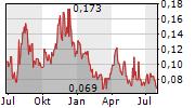 CMC METALS LTD Chart 1 Jahr