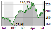 CME GROUP INC Chart 1 Jahr