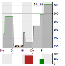 CME Aktie 1-Woche-Intraday-Chart