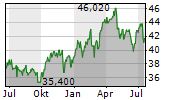 CNA FINANCIAL CORPORATION Chart 1 Jahr