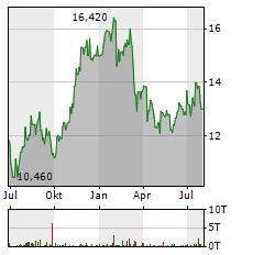 CNH INDUSTRIAL Aktie Chart 1 Jahr
