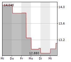 CNH INDUSTRIAL NV Chart 1 Jahr