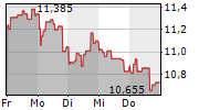 CNH INDUSTRIAL NV 1-Woche-Intraday-Chart