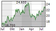 CNO FINANCIAL GROUP INC Chart 1 Jahr