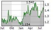CNOOC LIMITED Chart 1 Jahr