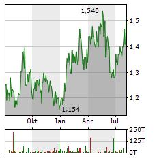 CNOOC Aktie Chart 1 Jahr