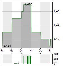 CNOOC Aktie 5-Tage-Chart